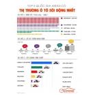 Top 5 đất nước có nền công nghiệp ô tô lớn nhất asean