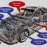 Tên các bộ phận Ô tô trong tiếng anh ( phần 7)- Cảm biến trên xe oto