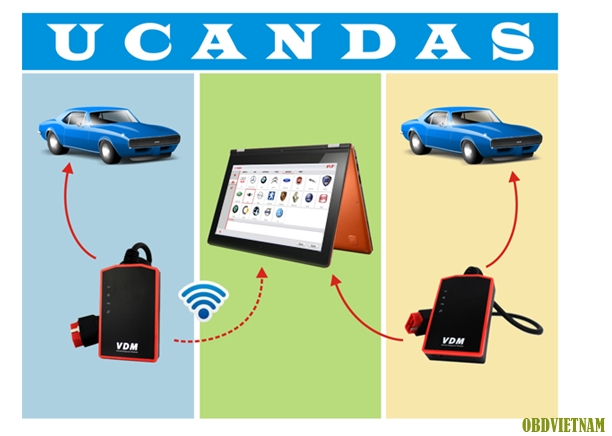 Description: UCANDAS Wireless Automotive Diagnosis System