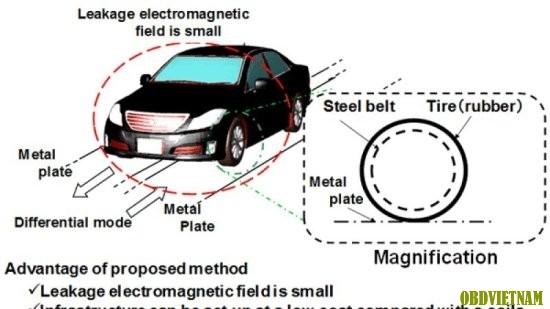Ý tưởng xe chạy điện không cần pin của người Nhật